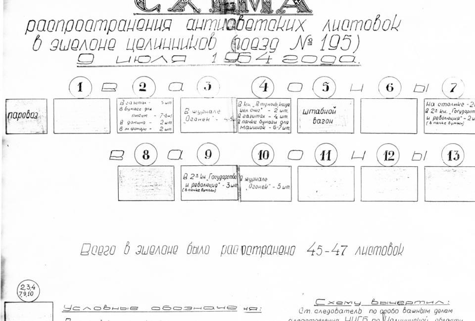 """Схема распространения листовок в эшелоне целинников 9 июля 1964 (из материалов архивного уголовного дела группы """"Колокол"""")"""